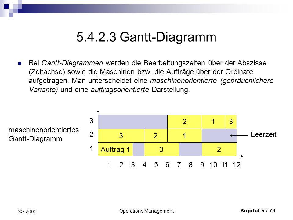 Operations ManagementKapitel 5 / 73 SS 2005 5.4.2.3 Gantt-Diagramm Bei Gantt-Diagrammen werden die Bearbeitungszeiten über der Abszisse (Zeitachse) so