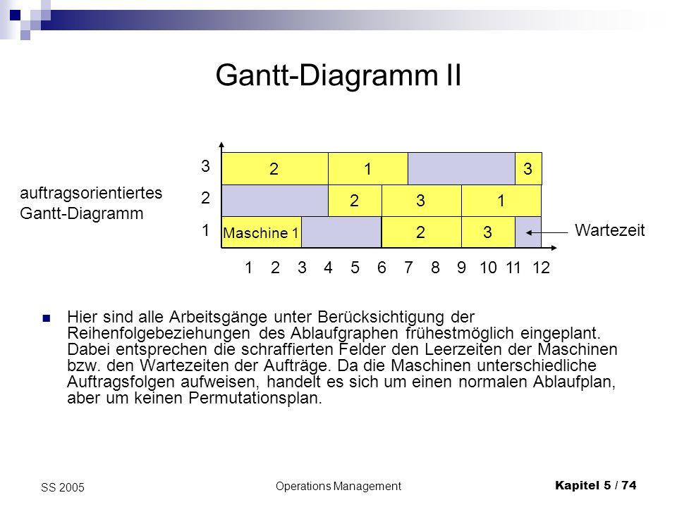 Operations ManagementKapitel 5 / 74 SS 2005 Gantt-Diagramm II Hier sind alle Arbeitsgänge unter Berücksichtigung der Reihenfolgebeziehungen des Ablauf