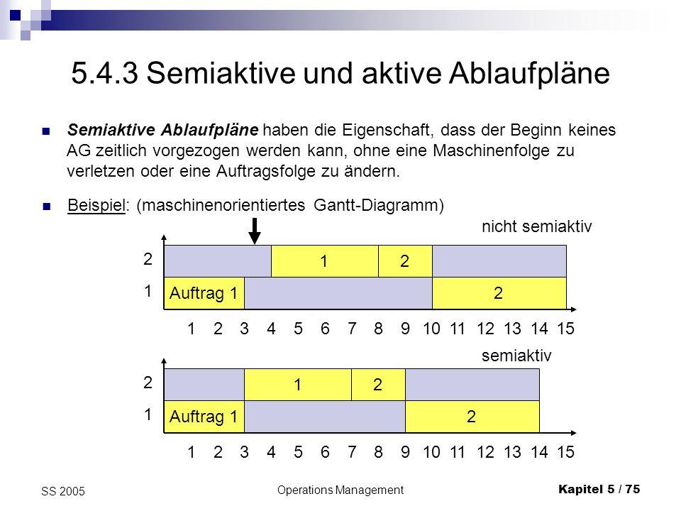 Operations ManagementKapitel 5 / 76 SS 2005 Semiaktive und aktive Ablaufpläne Zu jedem zulässigen Ablaufplan existiert ein zugehöriger semiaktiver Ablaufplan, der leicht zu ermitteln ist: man verschiebt einfach alles so weit wie möglich nach links.