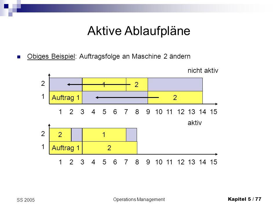 Operations ManagementKapitel 5 / 77 SS 2005 Aktive Ablaufpläne Obiges Beispiel: Auftragsfolge an Maschine 2 ändern Auftrag 12 12 123456789101112 2 1 1
