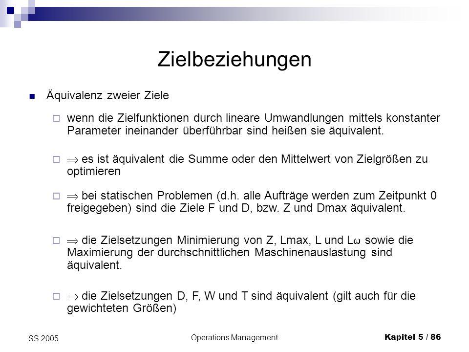 Operations ManagementKapitel 5 / 87 SS 2005 Dilemma der Ablaufplanung Zwischen den Zielen D und Z existiert keine der genannten Zielbeziehungen.