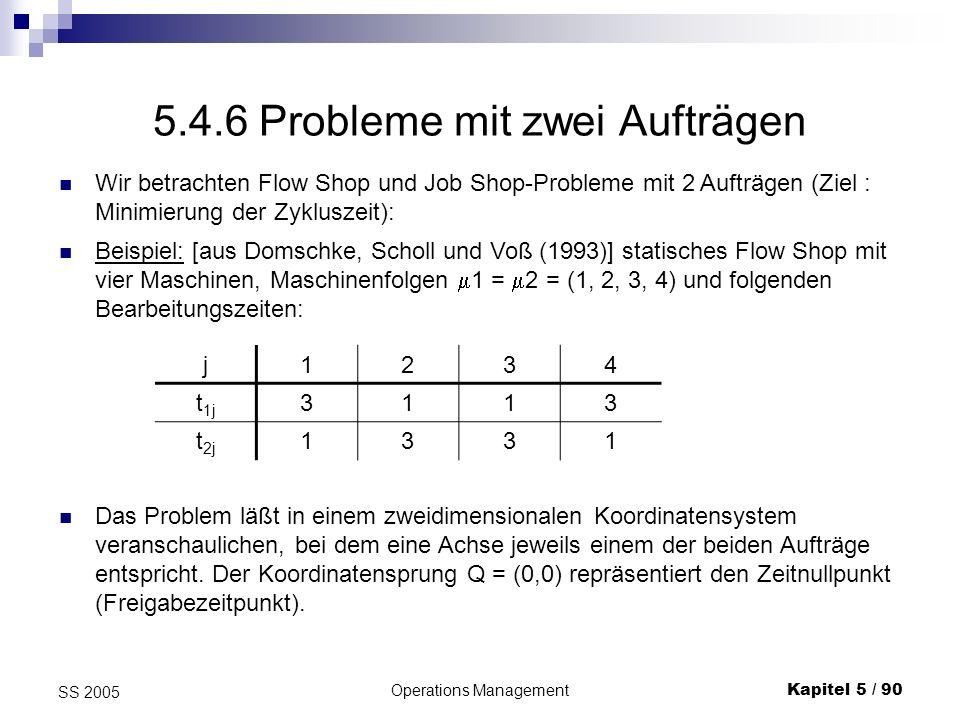 Operations ManagementKapitel 5 / 90 SS 2005 5.4.6 Probleme mit zwei Aufträgen Wir betrachten Flow Shop und Job Shop-Probleme mit 2 Aufträgen (Ziel : M