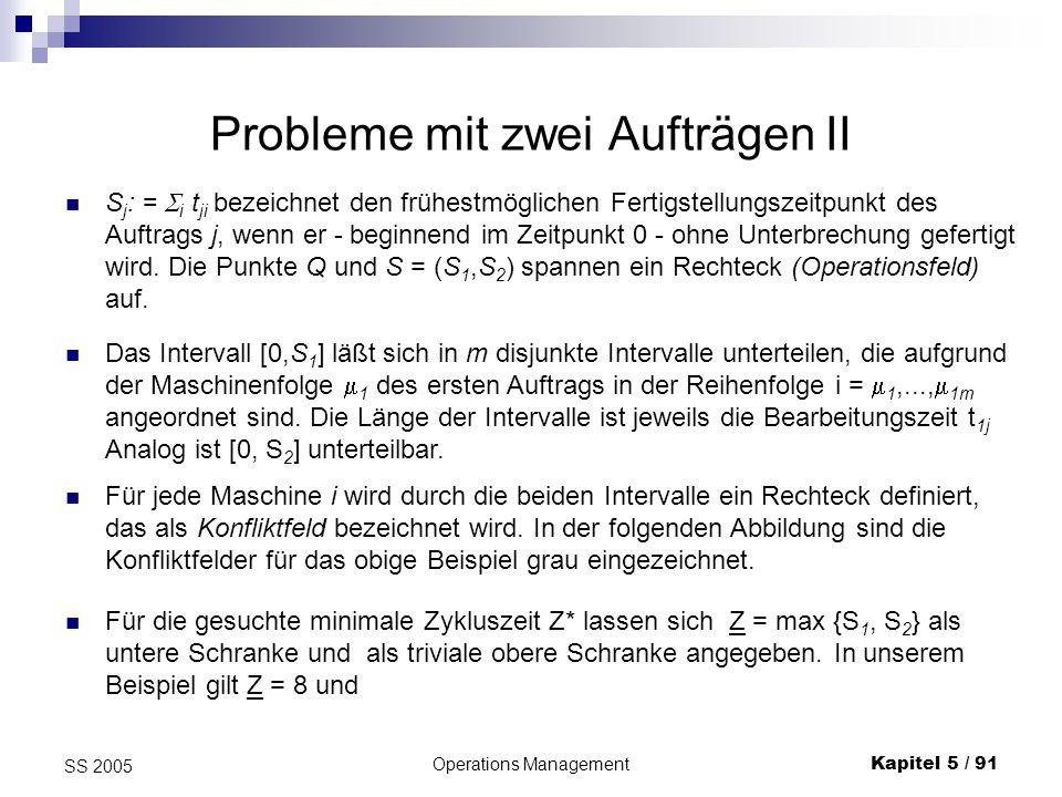 Operations ManagementKapitel 5 / 92 SS 2005 Verfahren nach Akers M1M2M3M4 M1 M2 M3 M4 Q = (0,0) S1S1 S2S2 i = 1 i=2 i=3 i = 4 S = (S 1,S 2 ) Das Verfahren von Akers bestimmt im Operationsfeld einen kürzesten Weg zwischen Ursprung Q und Punkt S unter den Nebenbedingungen, dass keines der (gelben) Konfliktfelder durchlaufen wird) der Weg nur aus senkrechten, waagrechten und diagonalen Abschnitten besteht.