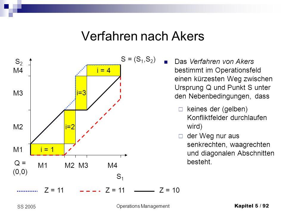 Operations ManagementKapitel 5 / 93 SS 2005 Verfahren nach Akers II Unter diagonalen Abschnitten verstehen wir Strecken mit Steigung 1; sie bedeuten eine gleichzeitige Bearbeitung beider Aufträge auf verschiedenen Maschinen.