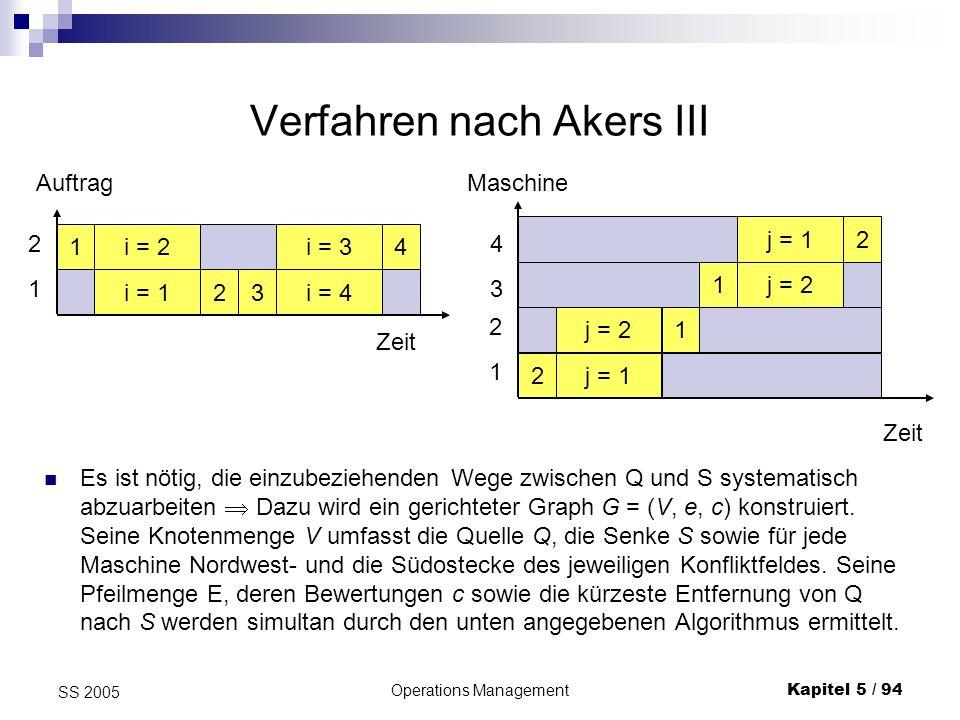Operations ManagementKapitel 5 / 95 SS 2005 Verfahren nach Akers IV Ausgehend von jedem von Q aus bereits erreichten Knoten p = (p1, p2) mit (aktuell) kürzester Entfernung von dp von Q, schreitet man so lange diagonal in Richtung S vorwärts, bis entweder der Rand des Operationsfeldes getroffen wird; dann führt man einen Pfeil (p, S) ein oder das Konfliktfeld einer Maschine i getroffen wird.