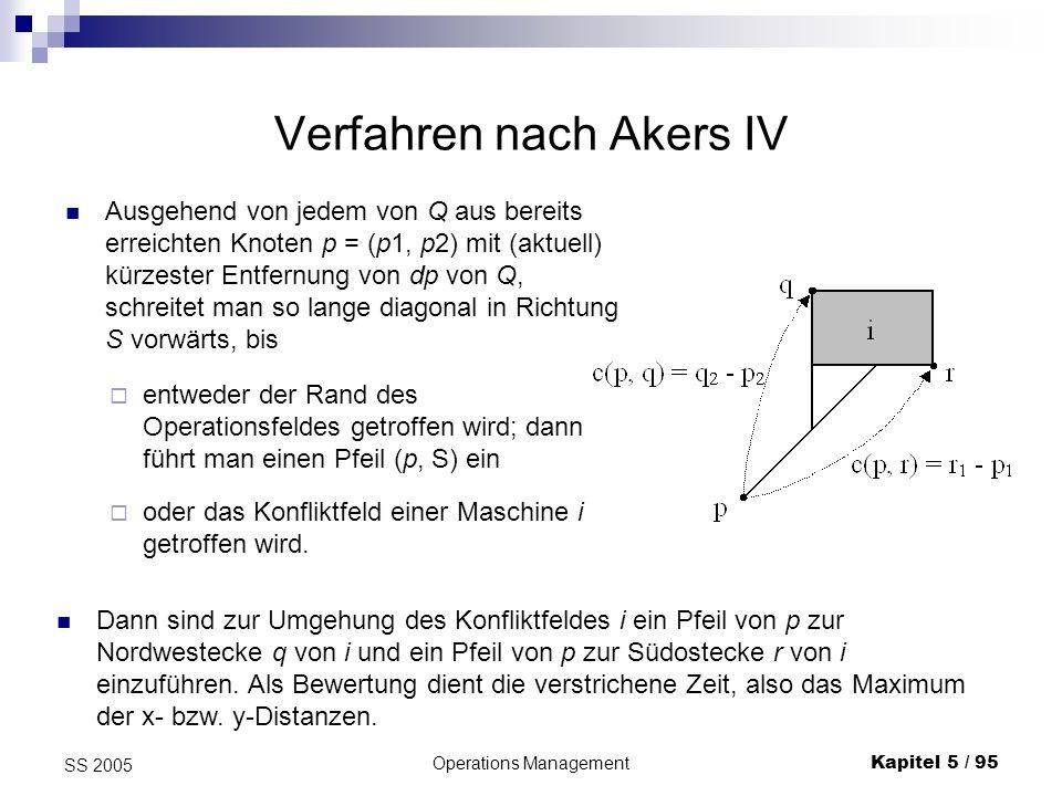 Operations ManagementKapitel 5 / 95 SS 2005 Verfahren nach Akers IV Ausgehend von jedem von Q aus bereits erreichten Knoten p = (p1, p2) mit (aktuell)