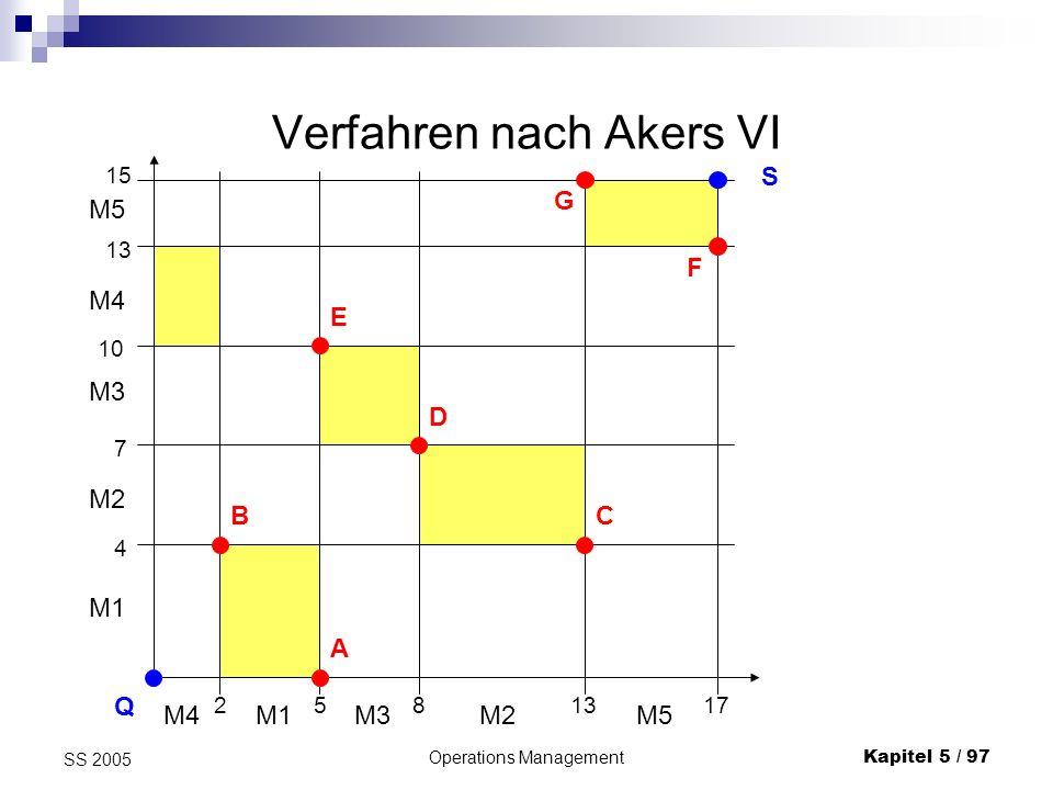 Operations ManagementKapitel 5 / 98 SS 2005 Verfahren nach Akers VII Die Anwendung des Verfahrens liefert: Q B AC D E F G S 8 4 5 11 9 12 2 4 8 6 6 7 Lösung: