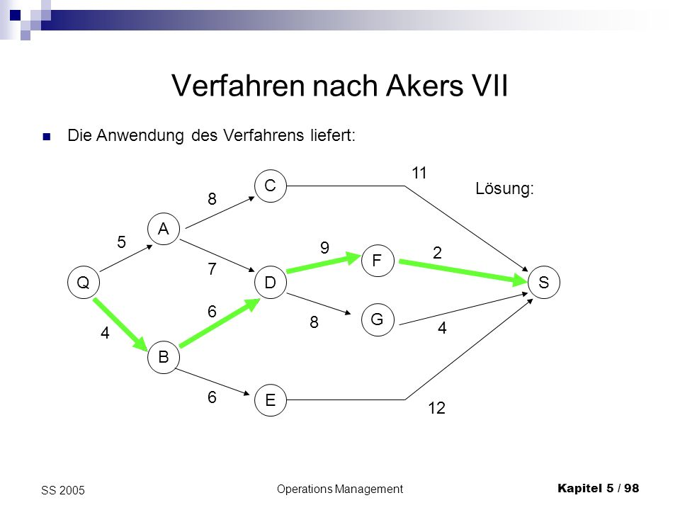 Operations ManagementKapitel 5 / 98 SS 2005 Verfahren nach Akers VII Die Anwendung des Verfahrens liefert: Q B AC D E F G S 8 4 5 11 9 12 2 4 8 6 6 7