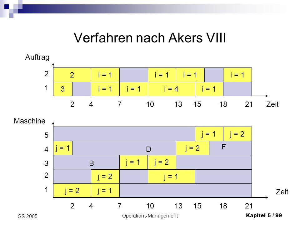 Operations ManagementKapitel 5 / 100 SS 2005 Verfahren nach Akers IX 2 M4 5 M1 8 M3 13 M2 17 M5 M1 M2 M3 M4 M5 4 7 10 13 15 Q S B A E D C G F Das Akers- Verfahren lässt sich auch anwenden, falls Auftrags- freigabetermine a j 0 vorgegeben sind (Konfliktfelder nach NO verschieben) bzw.