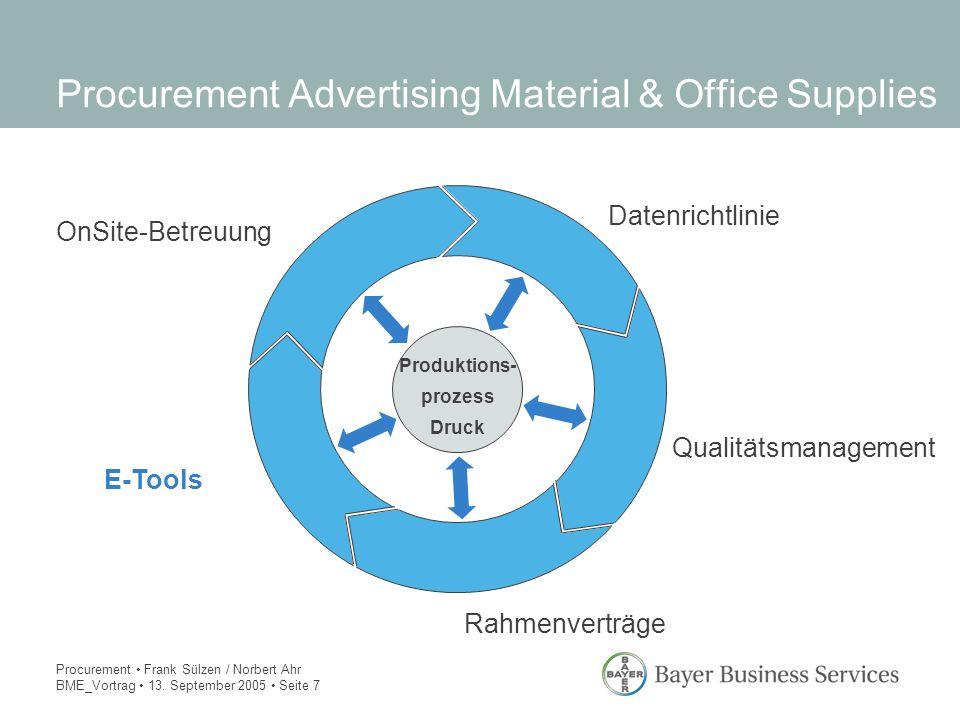 Procurement Frank Sülzen / Norbert Ahr BME_Vortrag 13. September 2005 Seite 7 Procurement Advertising Material & Office Supplies Datenrichtlinie Rahme