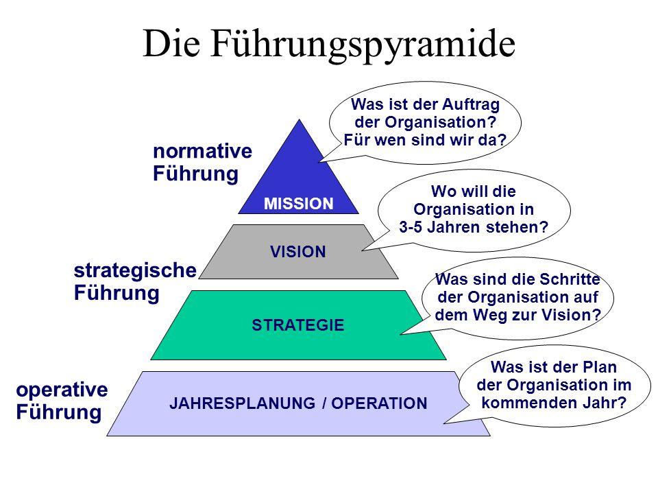 MISSION normative Führung VISION STRATEGIE Was sind die Schritte der Organisation auf dem Weg zur Vision? Wo will die Organisation in 3-5 Jahren stehe