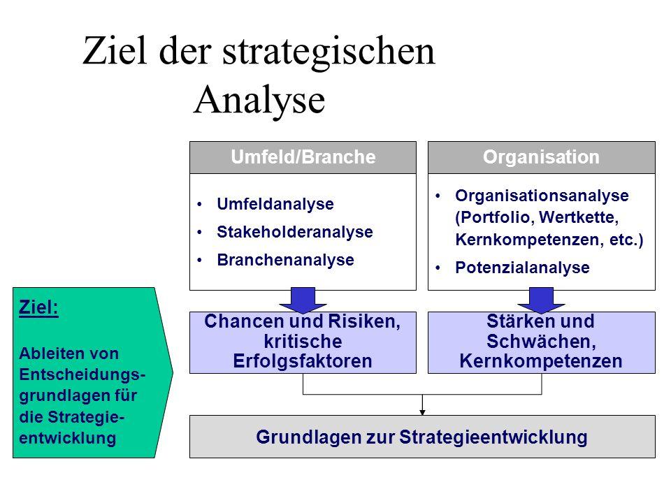 Ziel der strategischen Analyse Grundlagen zur Strategieentwicklung Umfeld/BrancheOrganisation Umfeldanalyse Stakeholderanalyse Branchenanalyse Organis