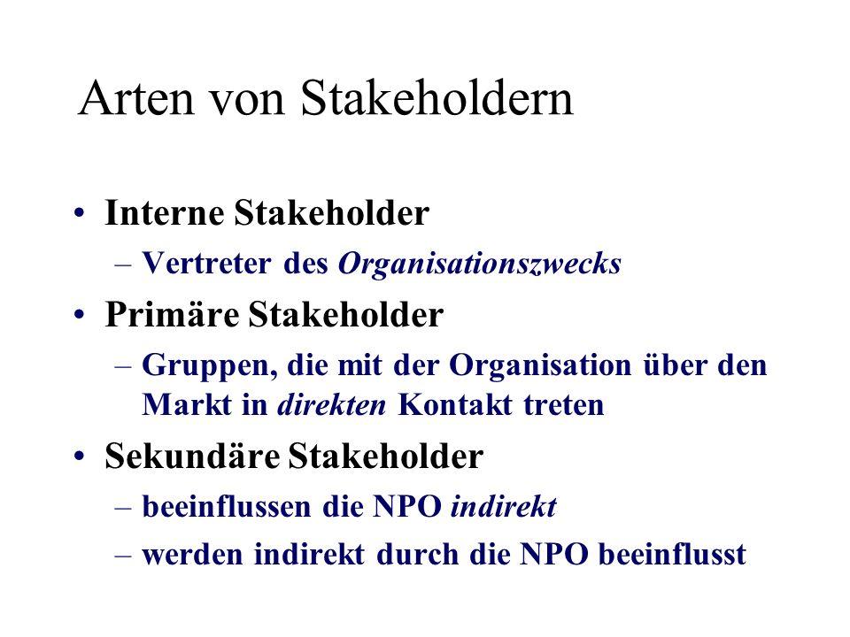 Arten von Stakeholdern Interne Stakeholder –Vertreter des Organisationszwecks Primäre Stakeholder –Gruppen, die mit der Organisation über den Markt in