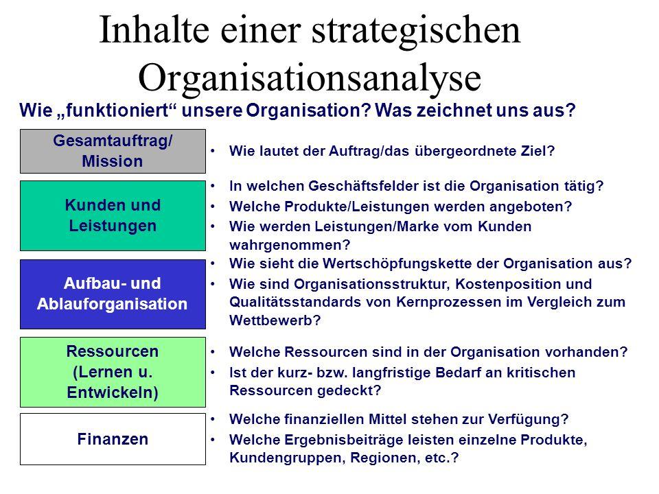 Inhalte einer strategischen Organisationsanalyse Gesamtauftrag/ Mission Wie lautet der Auftrag/das übergeordnete Ziel? Kunden und Leistungen In welche