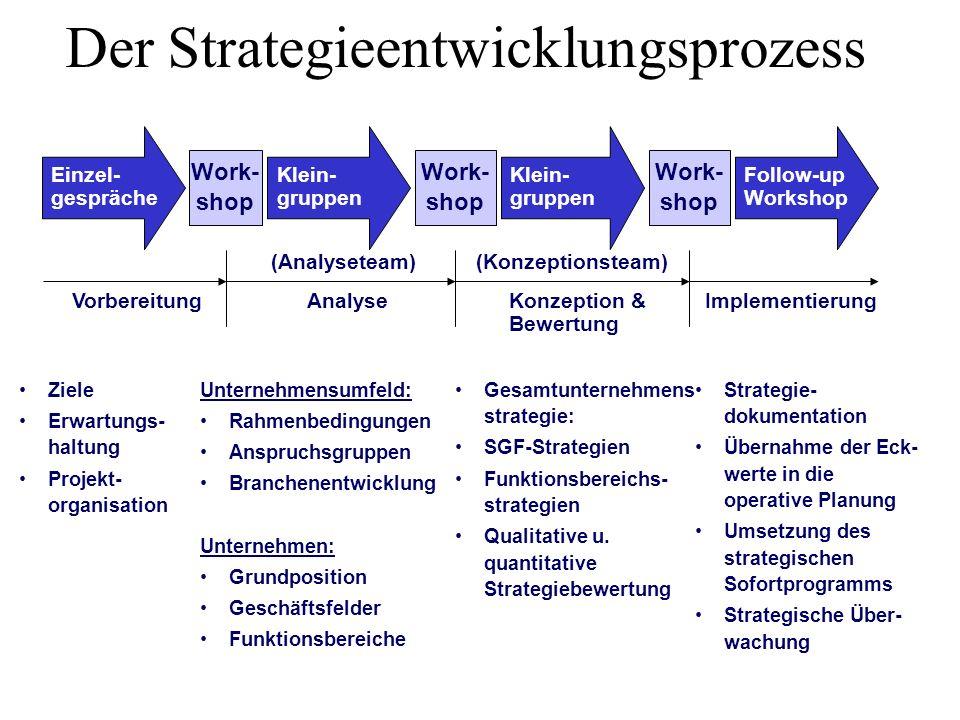 VorbereitungAnalyseKonzeption & Bewertung Ziele Erwartungs- haltung Projekt- organisation Implementierung Strategie- dokumentation Übernahme der Eck-
