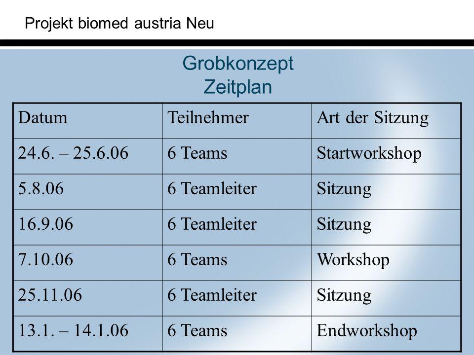 Projekt biomed austria Neu Grobkonzept Zeitplan DatumTeilnehmerArt der Sitzung 24.6. – 25.6.066 TeamsStartworkshop 5.8.066 TeamleiterSitzung 16.9.066