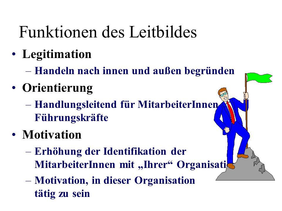 Legitimation –Handeln nach innen und außen begründen Orientierung –Handlungsleitend für MitarbeiterInnen und Führungskräfte Motivation –Erhöhung der I