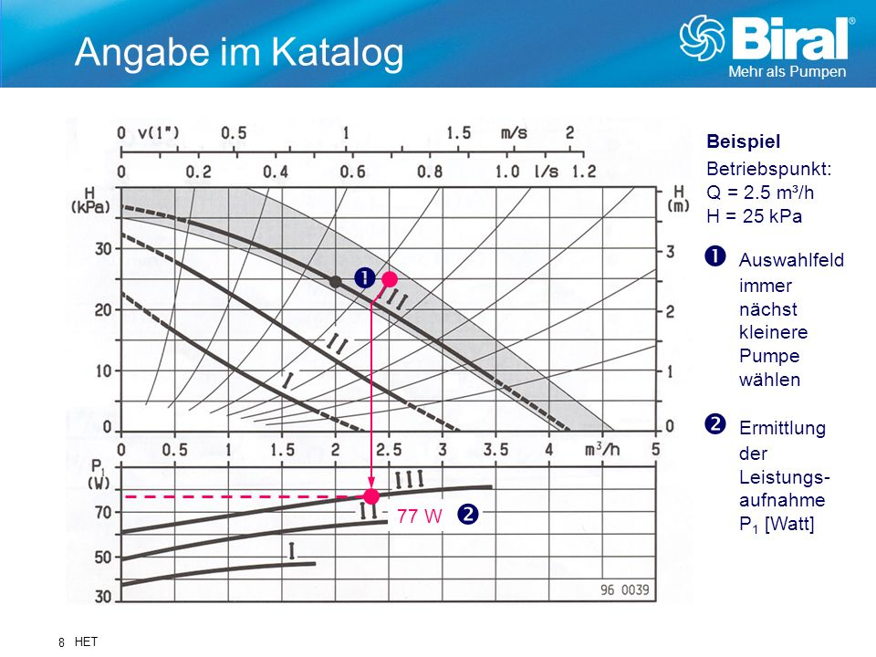 Mehr als Pumpen HET 8 Angabe im Katalog Ermittlung der Leistungs- aufnahme P 1 [Watt] Auswahlfeld immer nächst kleinere Pumpe wählen 77 W Beispiel Bet
