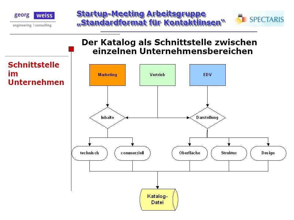 Startup-Meeting Arbeitsgruppe Standardformat für Kontaktlinsen Schnittstelle im Unternehmen Der Katalog als Schnittstelle zwischen einzelnen Unternehm