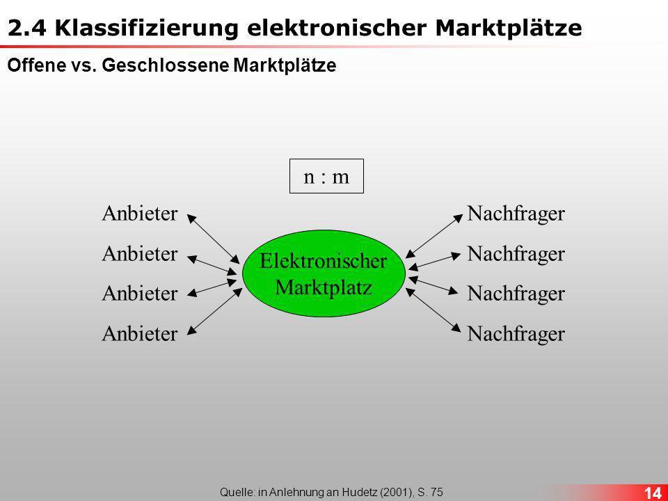 14 Elektronischer Marktplatz Anbieter Nachfrager n : m Quelle: in Anlehnung an Hudetz (2001), S.