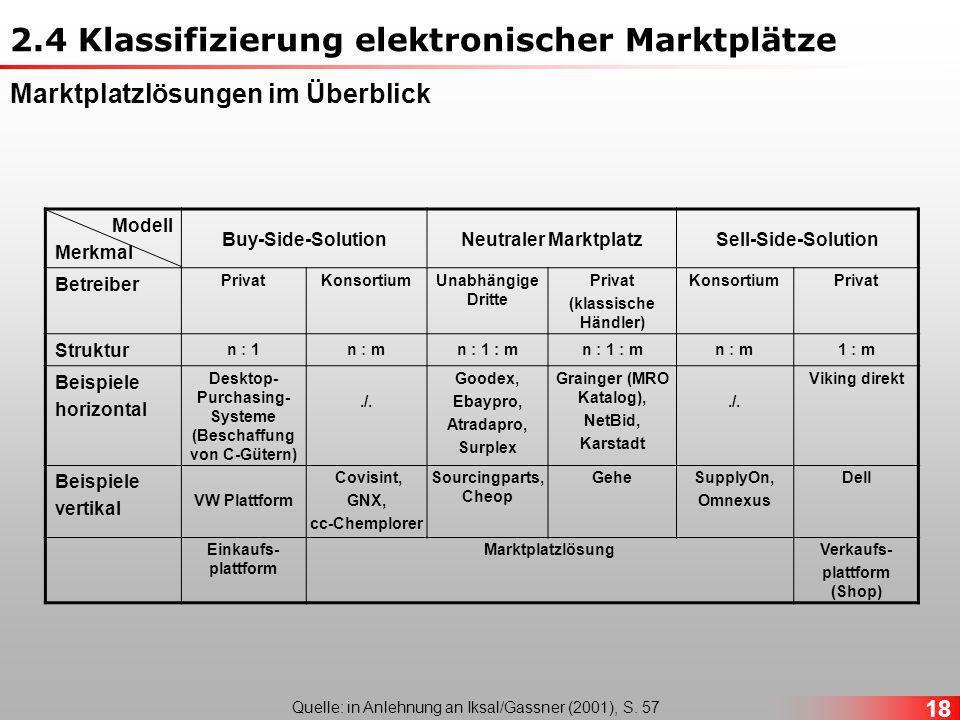 18 Modell Merkmal Buy-Side-SolutionNeutraler MarktplatzSell-Side-Solution Betreiber PrivatKonsortiumUnabhängige Dritte Privat (klassische Händler) KonsortiumPrivat Struktur n : 1n : mn : 1 : m n : m1 : m Beispiele horizontal Desktop- Purchasing- Systeme (Beschaffung von C-Gütern)./.
