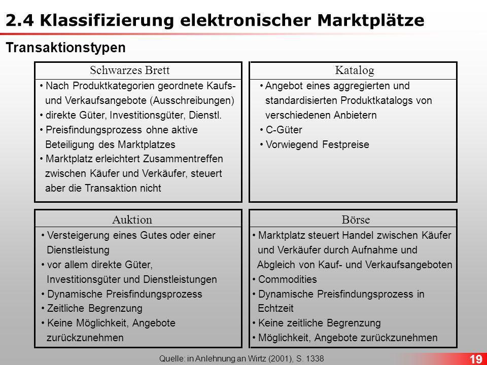 19 Nach Produktkategorien geordnete Kaufs- und Verkaufsangebote (Ausschreibungen) direkte Güter, Investitionsgüter, Dienstl.