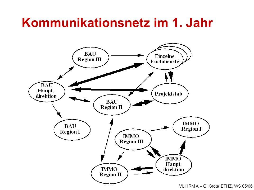 VL HRM A – G. Grote ETHZ, WS 05/06 Kommunikationsnetz im 1. Jahr