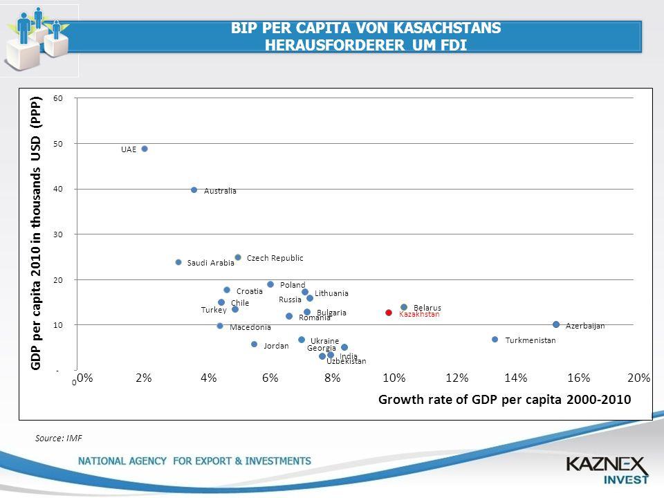 BIP PER CAPITA VON KASACHSTANS HERAUSFORDERER UM FDI 0% 2% 4% 6% 8% 10% 12% 14% 16% 20% Source: IMF