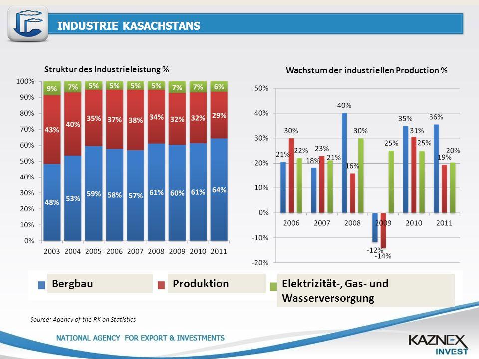 INDUSTRIE KASACHSTANS Source: Agency of the RK on Statistics Struktur des Industrieleistung % Wachstum der industriellen Production % BergbauProduktio