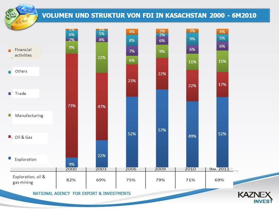 VOLUMEN UND STRUKTUR VON FDI IN KASACHSTAN 2000 - 6M2010 Financial activities Exploration