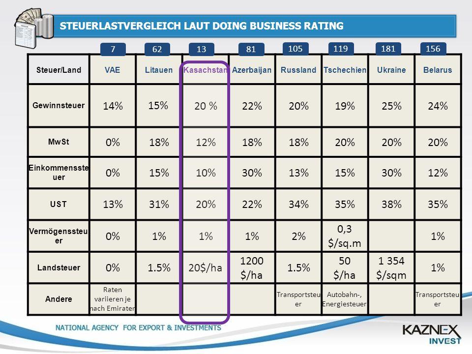 STEUERLASTVERGLEICH LAUT DOING BUSINESS RATING Steuer/LandVAELitauenKasachstanAzerbaijanRusslandTschechienUkraineBelarus Gewinnsteuer 14%30%20 %22%20%