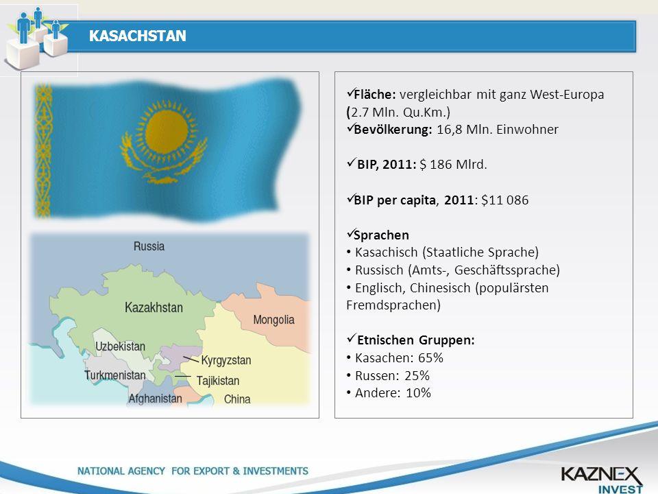 KASACHSTAN Fläche: vergleichbar mit ganz West-Europa (2.7 Mln. Qu.Km.) Bevölkerung: 16,8 Mln. Einwohner BIP, 2011: $ 186 Mlrd. BIP per capita, 2011: $