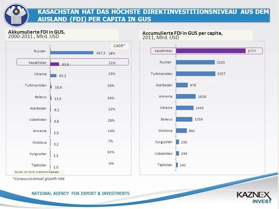 KASACHSTAN HAT DAS HÖCHSTE DIREKTINVESTITIONSNIVEAU AUS DEM AUSLAND (FDI) PER CAPITA IN GUS *Compound annual growth rate Source: UN World Investment D