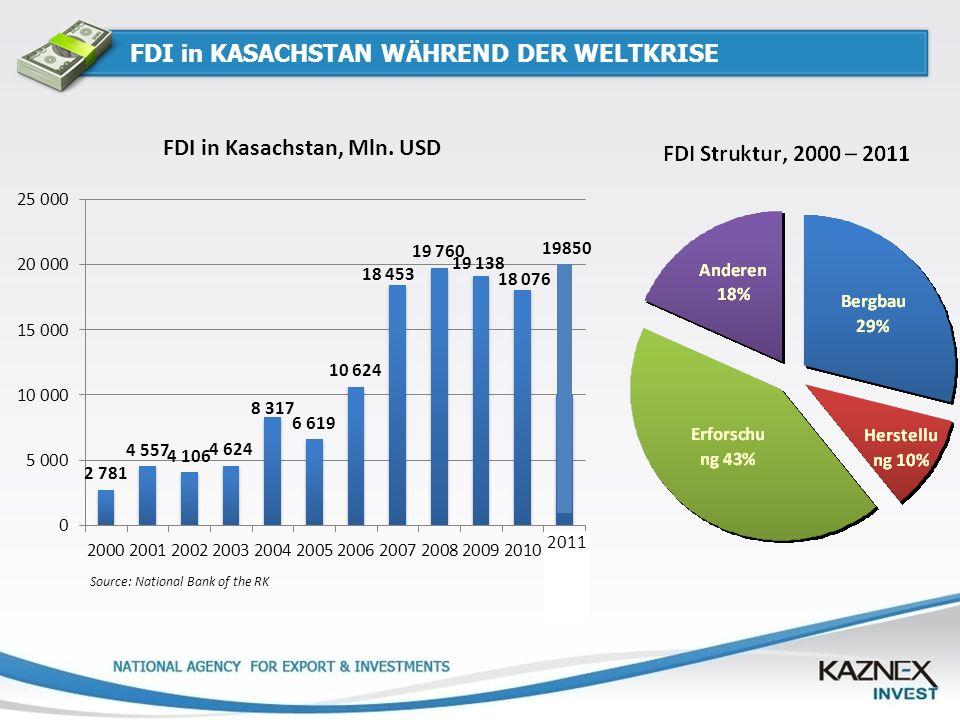 FDI in KASACHSTAN WÄHREND DER WELTKRISE Source: National Bank of the RK FDI in Kasachstan, Mln. USD 2011