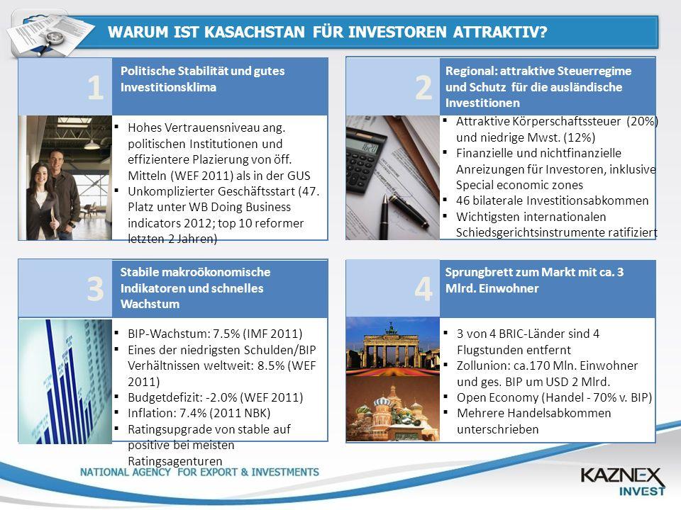 INDUSTRY OF KAZAKHSTAN WARUM IST KASACHSTAN FÜR INVESTOREN ATTRAKTIV? Politische Stabilität und gutes Investitionsklima 1 Hohes Vertrauensniveau ang.