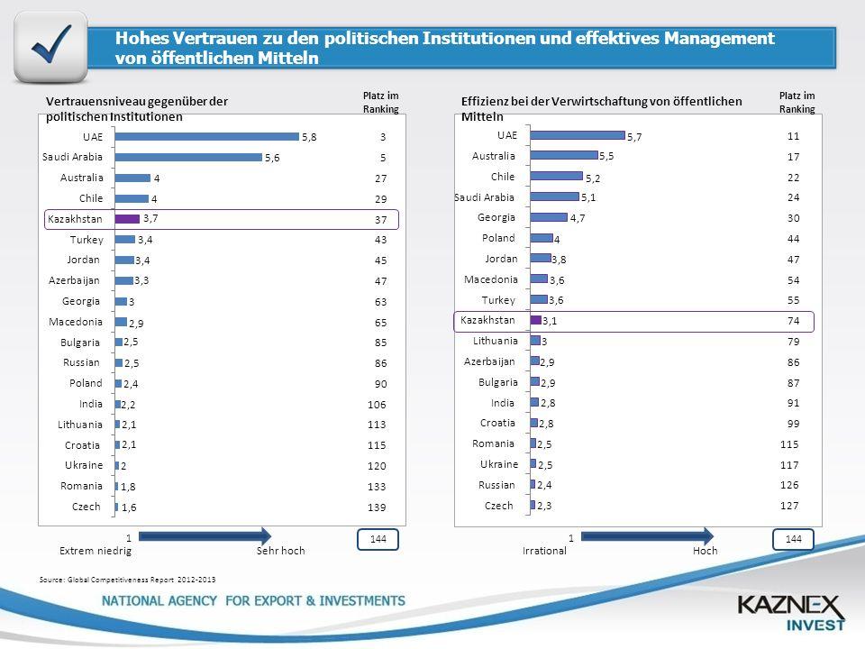 Hohes Vertrauen zu den politischen Institutionen und effektives Management von öffentlichen Mitteln Vertrauensniveau gegenüber der politischen Institu