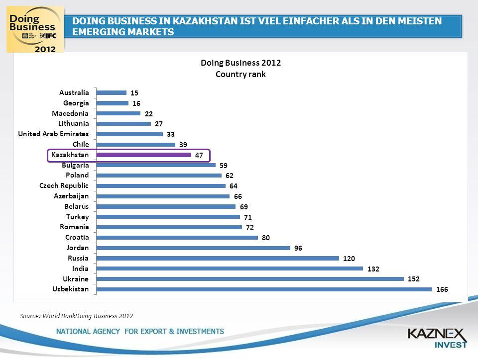 DOING BUSINESS IN KAZAKHSTAN IST VIEL EINFACHER ALS IN DEN MEISTEN EMERGING MARKETS Source: World BankDoing Business 2012