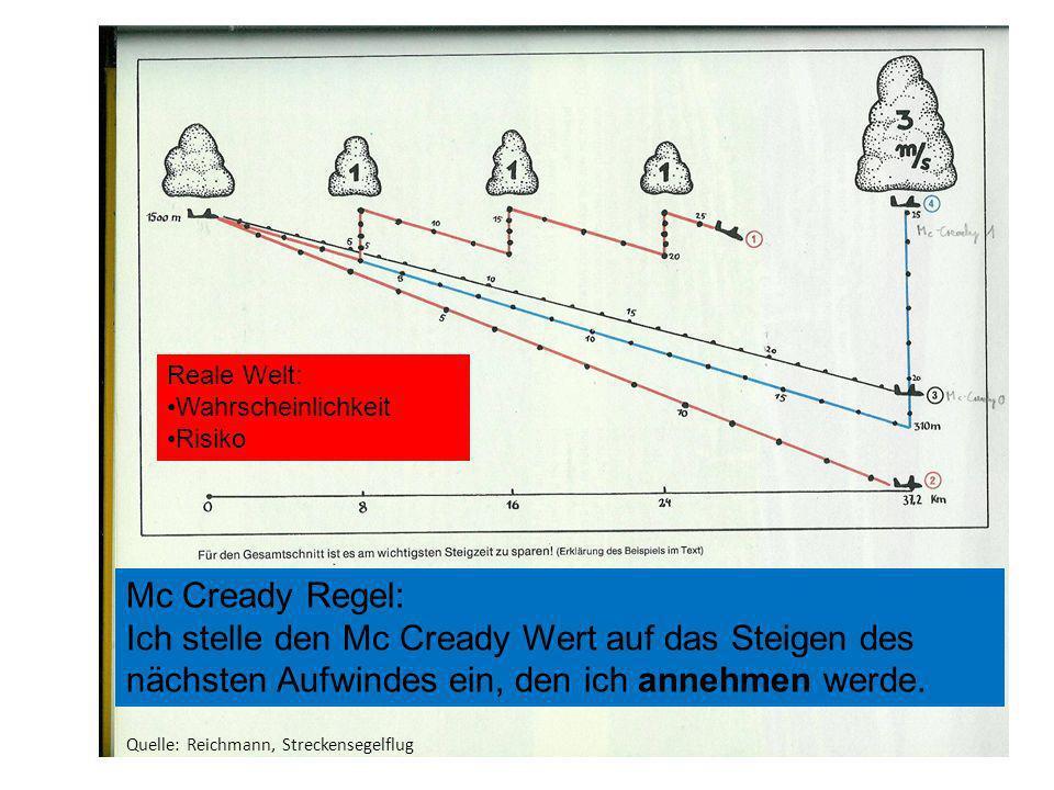Mc Cready Regel: Ich stelle den Mc Cready Wert auf das Steigen des nächsten Aufwindes ein, den ich annehmen werde. Quelle: Reichmann, Streckensegelflu