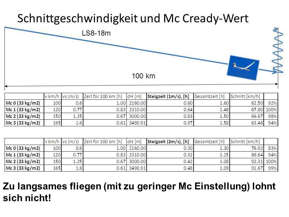 Schnittgeschwindigkeit und Mc Cready-Wert 100 km LS8-18m Zu langsames fliegen (mit zu geringer Mc Einstellung) lohnt sich nicht!
