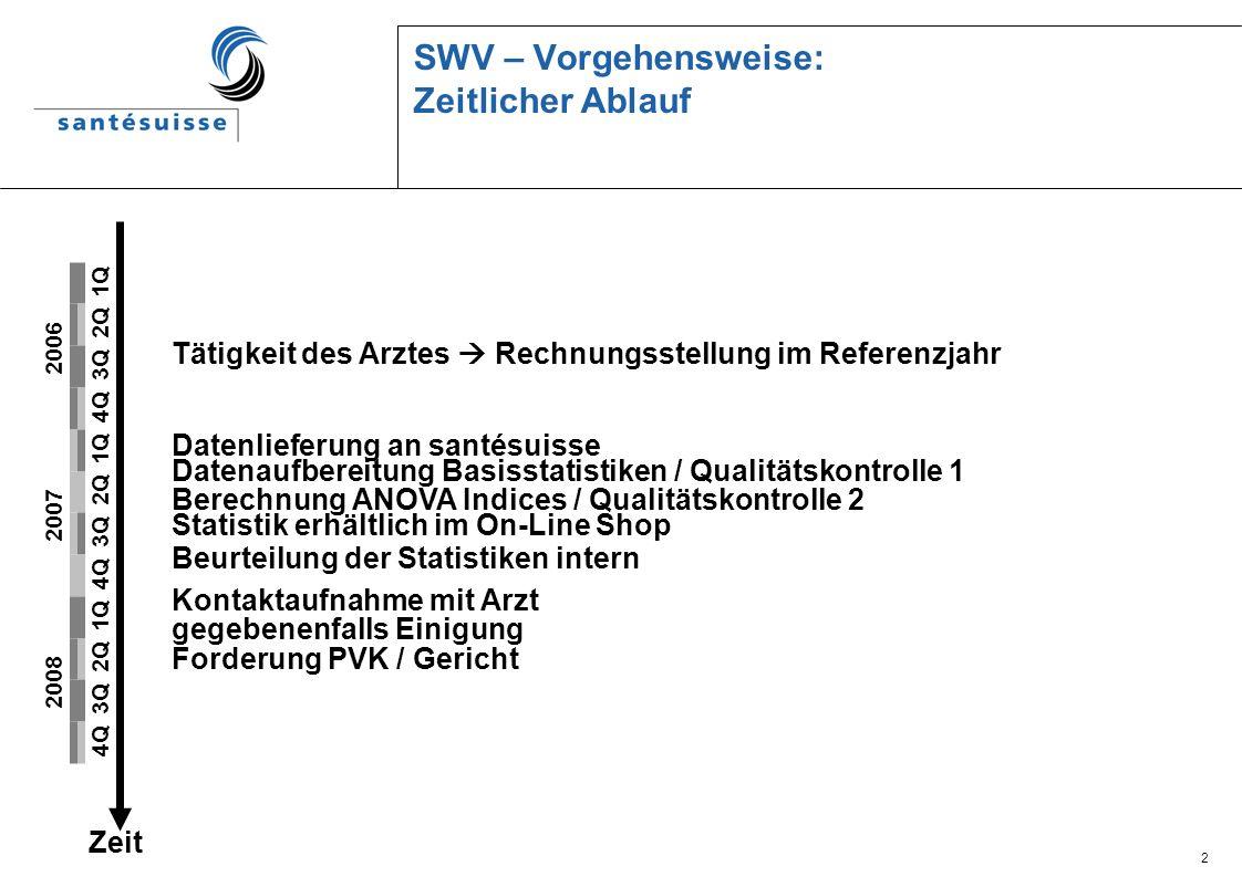 2 SWV – Vorgehensweise: Zeitlicher Ablauf Tätigkeit des Arztes Rechnungsstellung im Referenzjahr 2006 2007 2008 1Q 2Q 3Q 4Q 1Q 2Q 3Q 4Q 1Q 2Q 3Q 4Q Ze