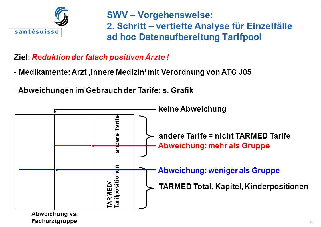 8 SWV – Vorgehensweise: 2. Schritt – vertiefte Analyse für Einzelfälle ad hoc Datenaufbereitung Tarifpool Abweichung vs. Facharztgruppe TARMED/ Tarifp