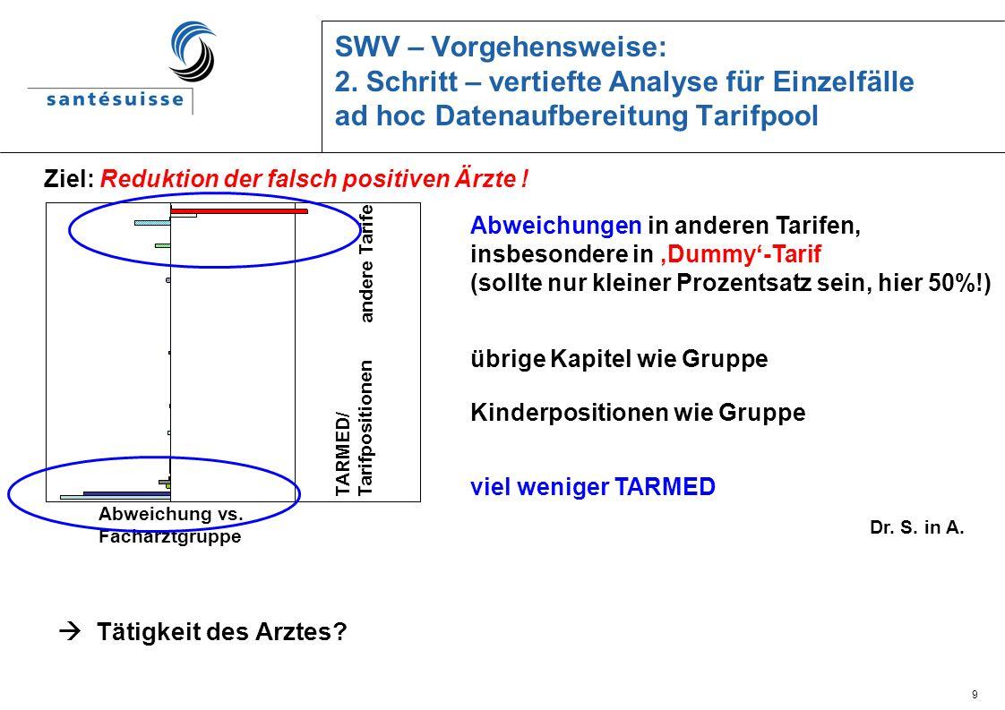 9 SWV – Vorgehensweise: 2. Schritt – vertiefte Analyse für Einzelfälle ad hoc Datenaufbereitung Tarifpool Abweichung vs. Facharztgruppe TARMED/ Tarifp