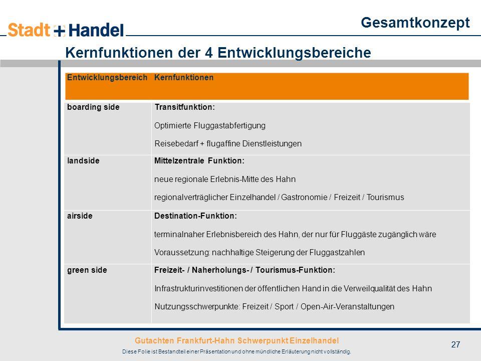 Gutachten Frankfurt-Hahn Schwerpunkt Einzelhandel Diese Folie ist Bestandteil einer Präsentation und ohne mündliche Erläuterung nicht vollständig. 27