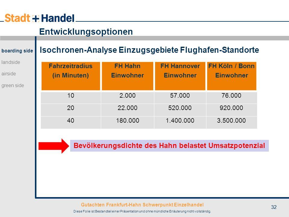 Gutachten Frankfurt-Hahn Schwerpunkt Einzelhandel Diese Folie ist Bestandteil einer Präsentation und ohne mündliche Erläuterung nicht vollständig. 32