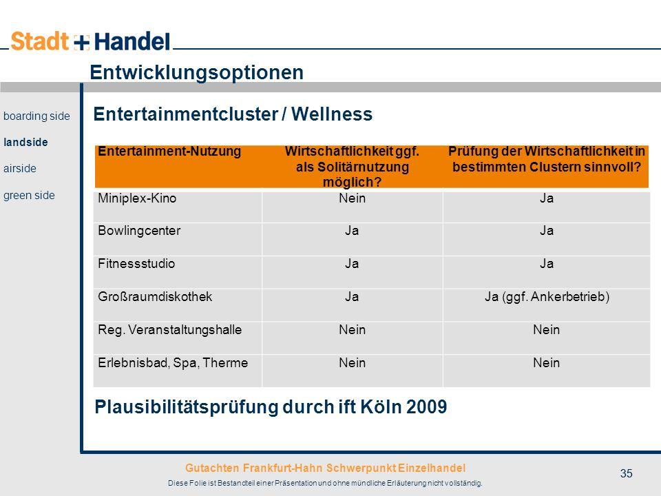 Gutachten Frankfurt-Hahn Schwerpunkt Einzelhandel Diese Folie ist Bestandteil einer Präsentation und ohne mündliche Erläuterung nicht vollständig. 35