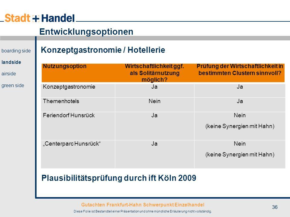 Gutachten Frankfurt-Hahn Schwerpunkt Einzelhandel Diese Folie ist Bestandteil einer Präsentation und ohne mündliche Erläuterung nicht vollständig. 36