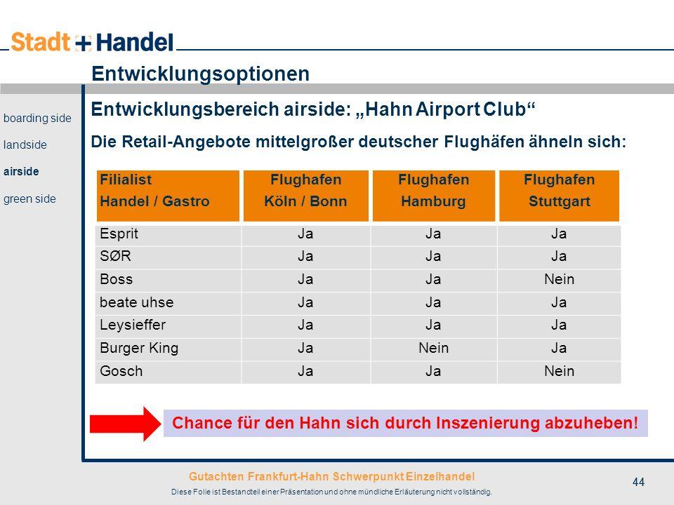 Gutachten Frankfurt-Hahn Schwerpunkt Einzelhandel Diese Folie ist Bestandteil einer Präsentation und ohne mündliche Erläuterung nicht vollständig. 44
