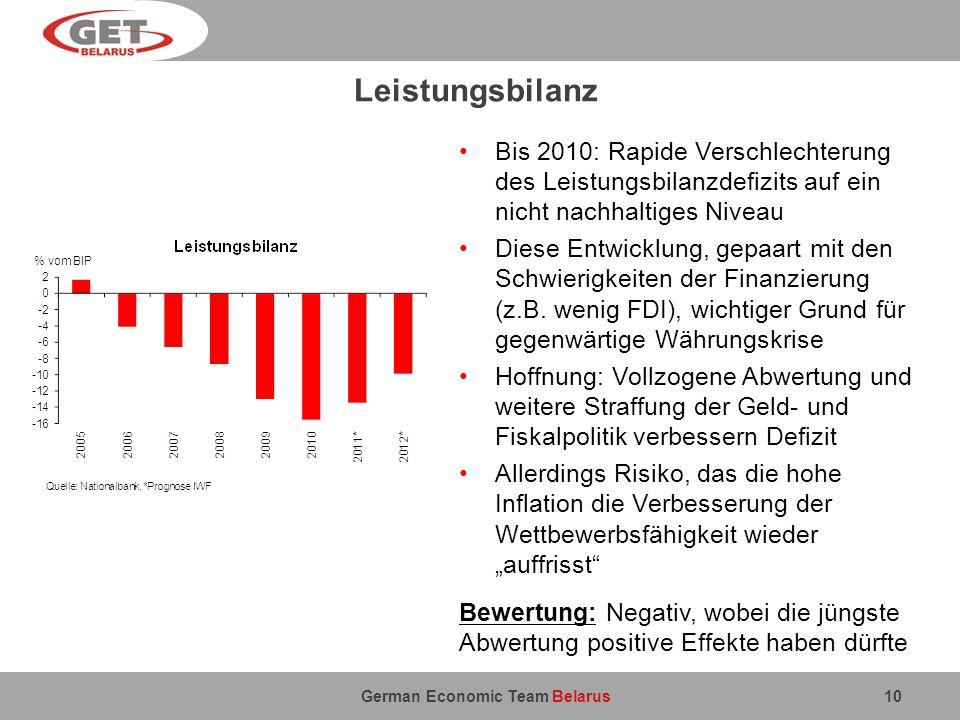 German Economic Team Belarus Leistungsbilanz 10 Bis 2010: Rapide Verschlechterung des Leistungsbilanzdefizits auf ein nicht nachhaltiges Niveau Diese