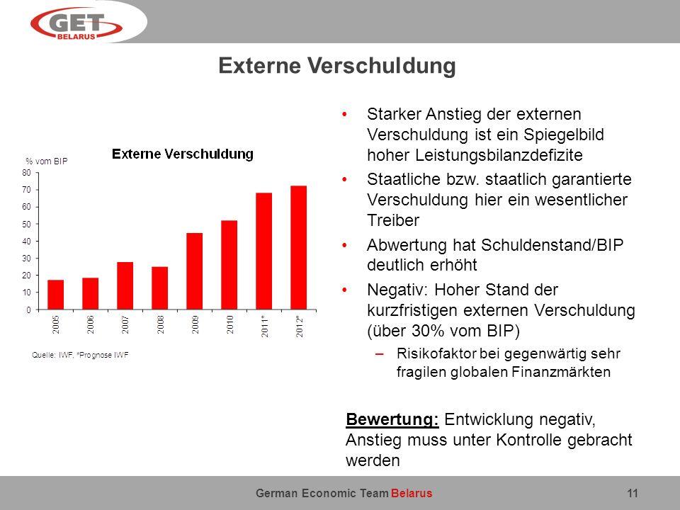 German Economic Team Belarus Externe Verschuldung 11 Starker Anstieg der externen Verschuldung ist ein Spiegelbild hoher Leistungsbilanzdefizite Staat