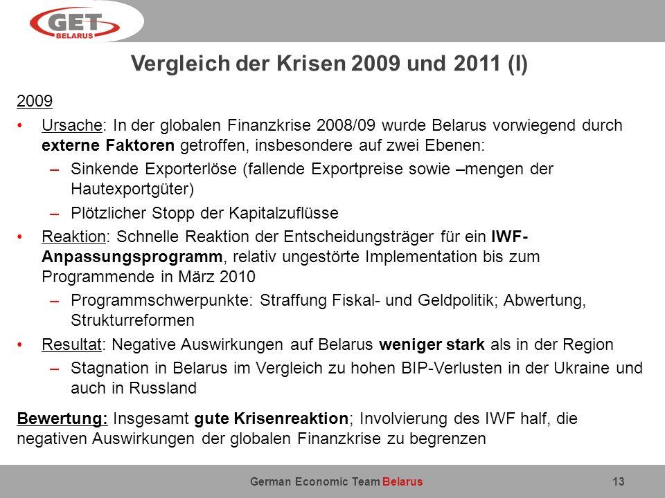 German Economic Team Belarus Vergleich der Krisen 2009 und 2011 (I) 2009 Ursache: In der globalen Finanzkrise 2008/09 wurde Belarus vorwiegend durch e